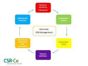 Zyklus des CSR-Managements